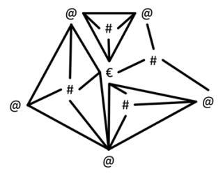 Morphologische Struktur von Wirtschaft